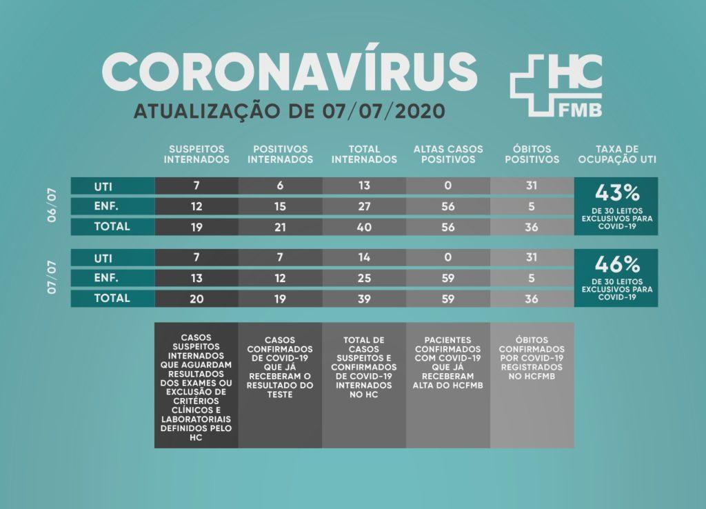 Casos de covid19 no HC de Botucatu.